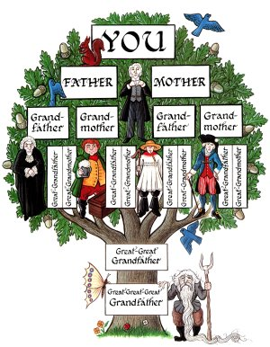 Family Genealogy tree picture