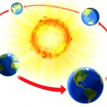earth revolution around sun picture