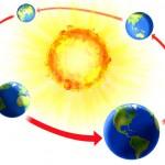 earth revolution around sun picture